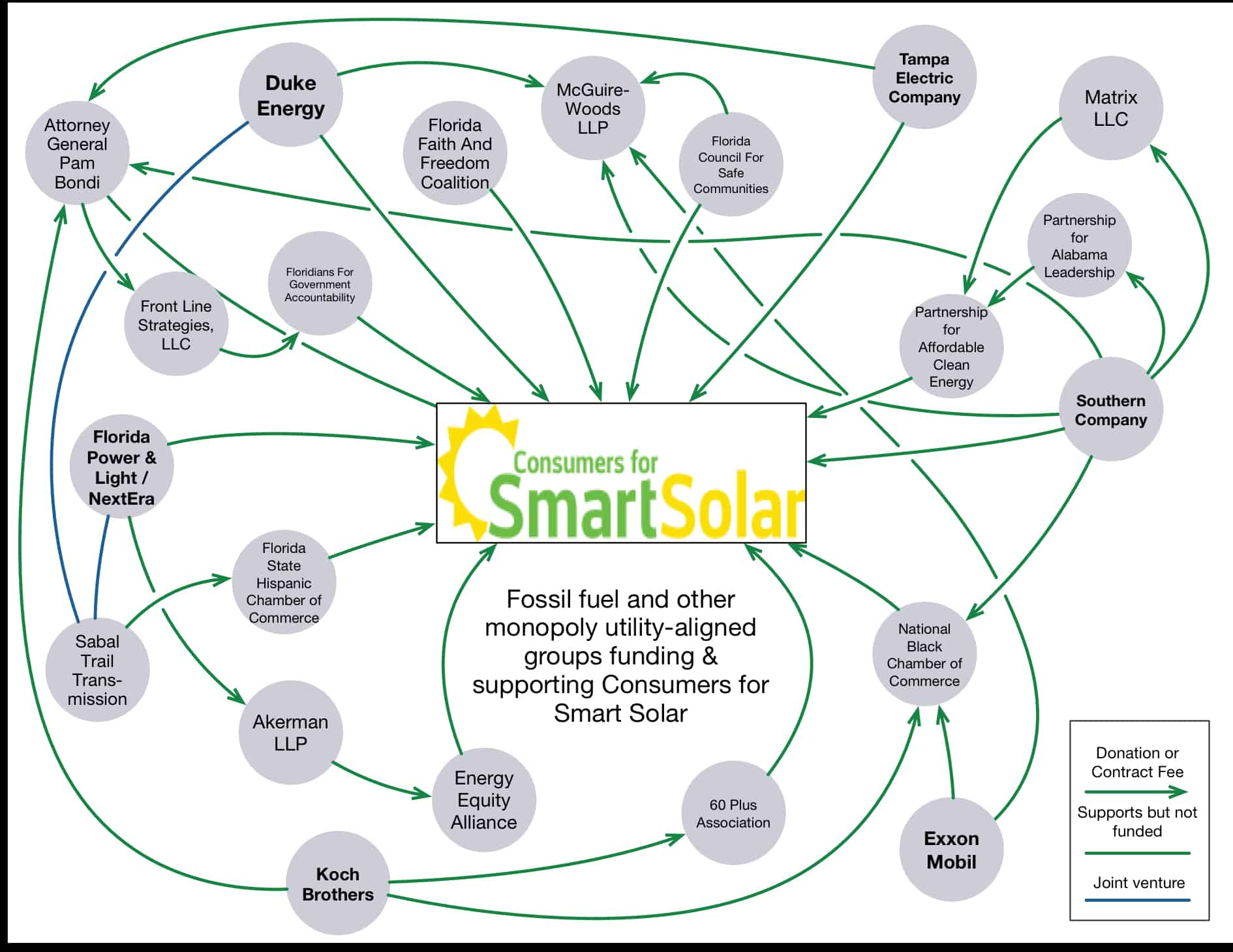 Consumers for Smart Solar and Pam Bondi copy