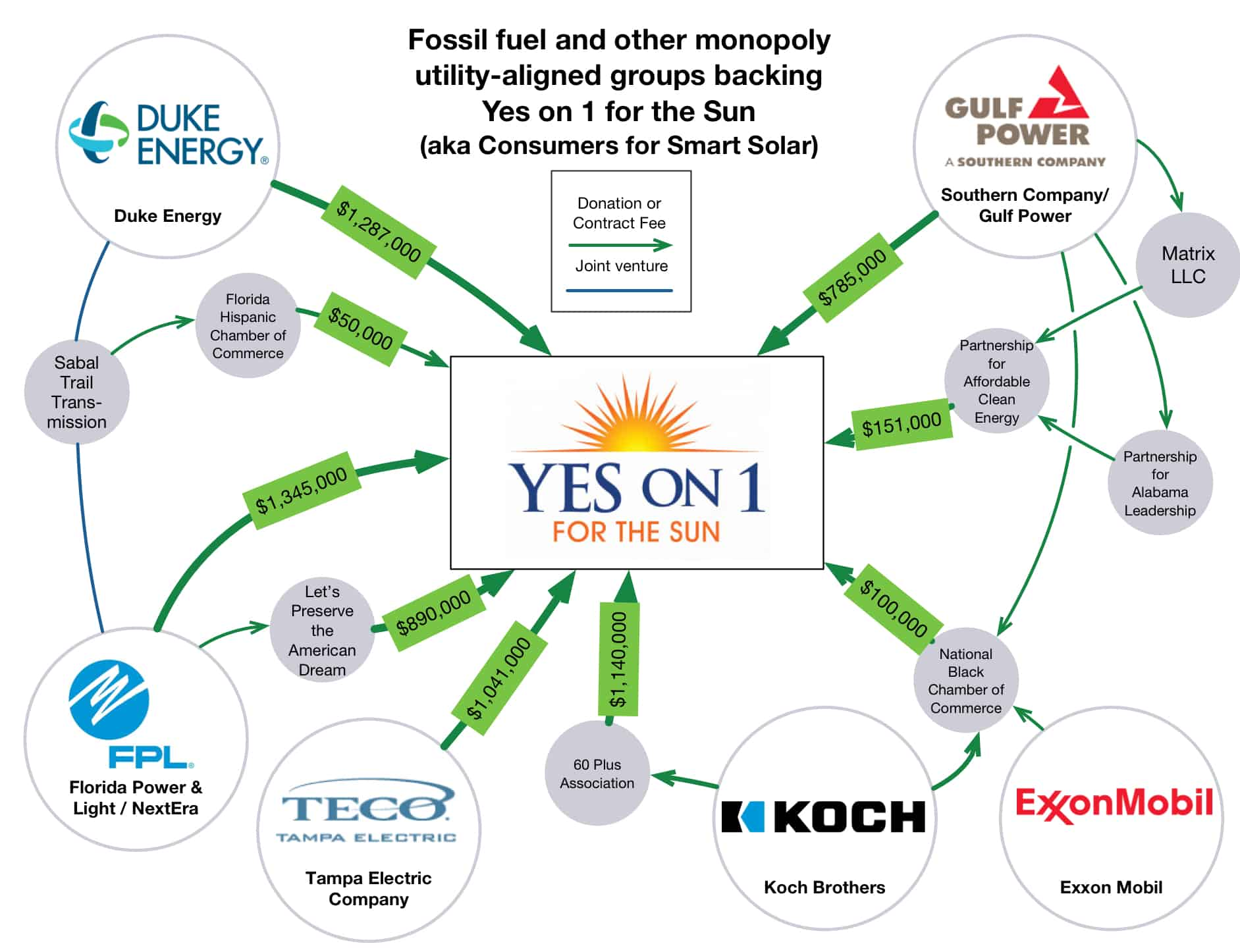 Yes-on-1-for-the-sun-Consumers-for-Smart-Solar-April-2016