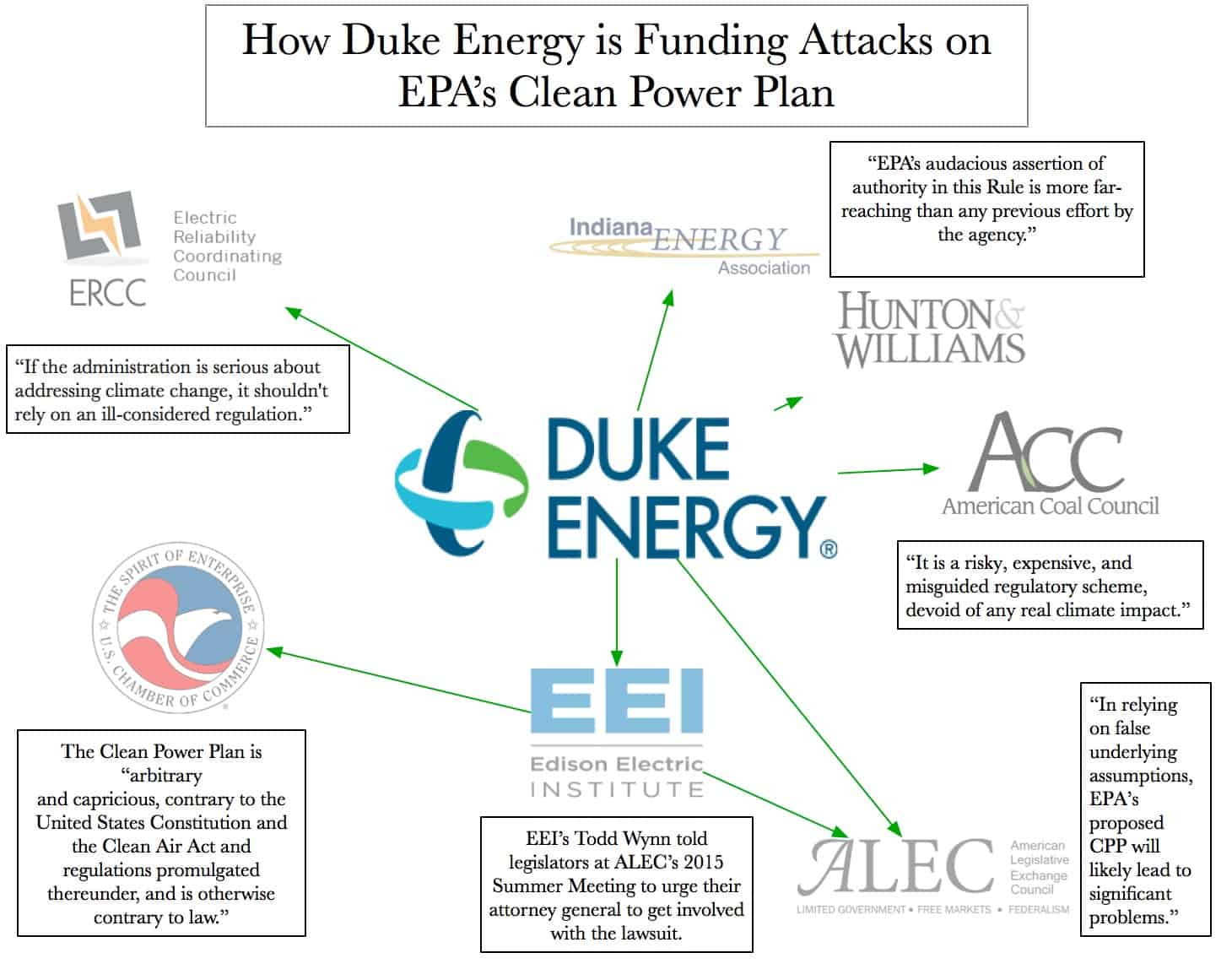 Duke Energy Attacks on Clean Power Plan