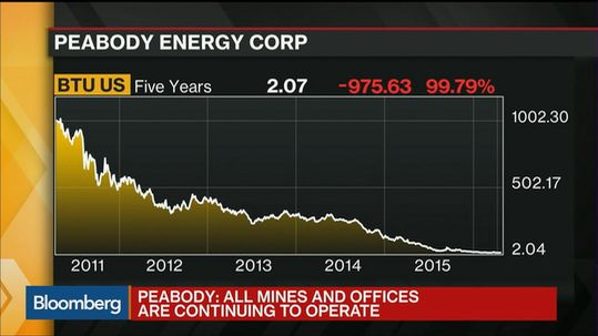 Peabody Energy filed for chapter 11 bankruptcy protection in April 2016.