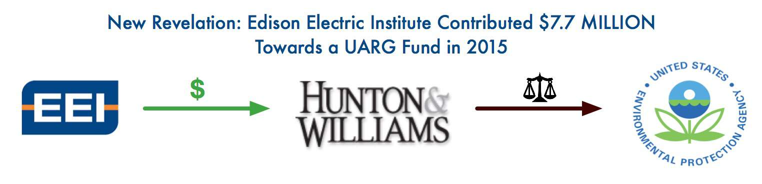 edison-electric-institute-uarg-funding
