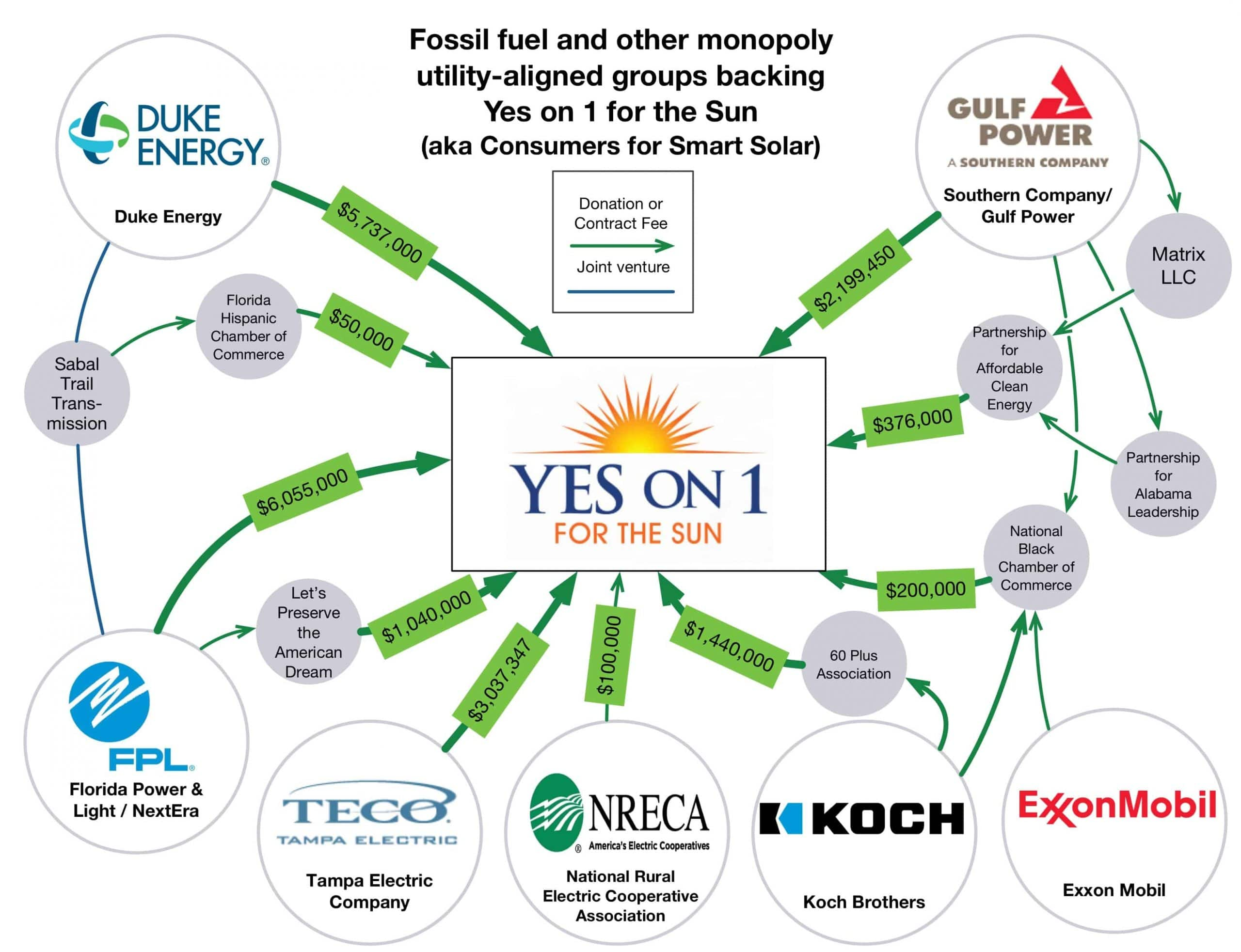 Funding to Consumers for Smart Solar for Amendment 1 as of Oct. 14, 2016