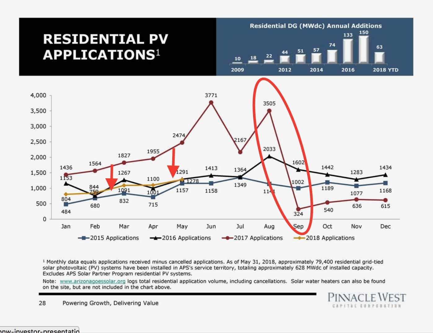 Pinnacle West investor slide showing decline of rooftop solar among APS customers after implementation of new rate structure.