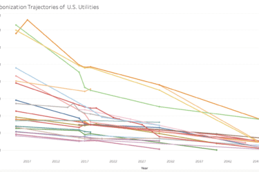 Utility decarbonization trajectories