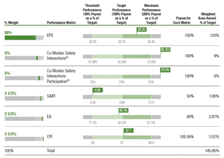 Ameren's executive compensation metrics and payments in 2020